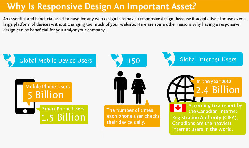 Why Do You Need Responsive Website Design?
