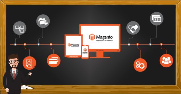 Complete guide magento 2 development best practices - Magento Development Company