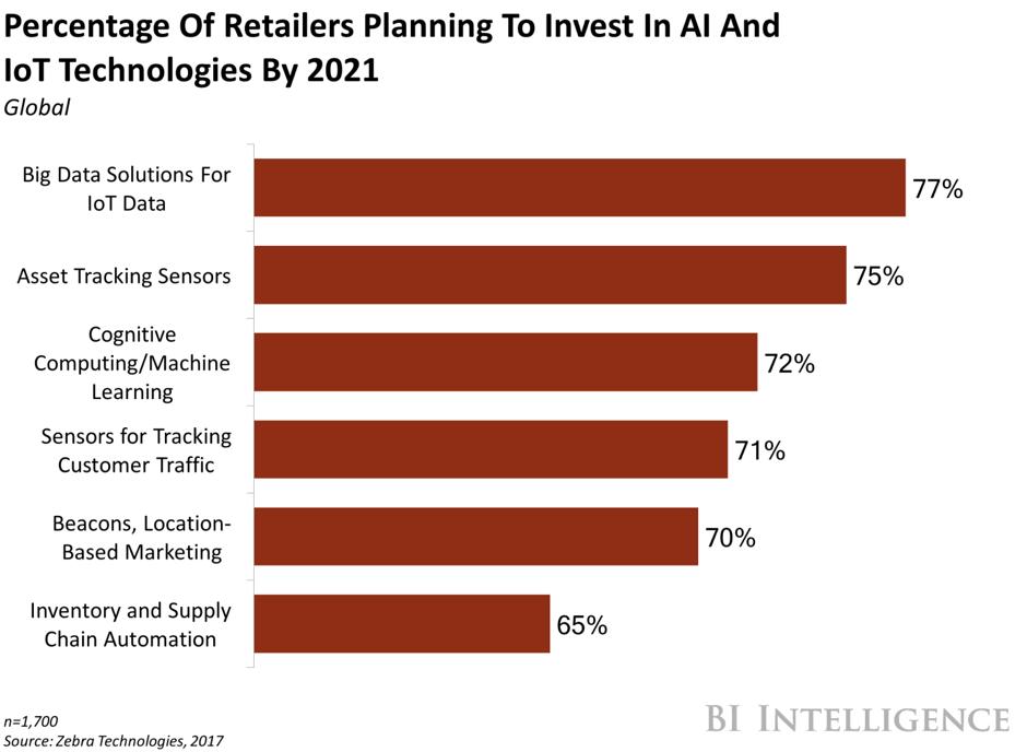 Retargeting of Potential Consumers
